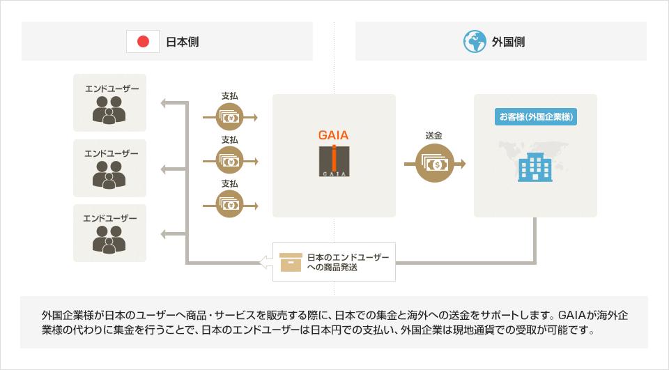 外国企業様が日本のユーザーへ商品・サービスを販売する際に、日本での集金と海外への送金をサポートします。GAIAが海外企業様の代わりに集金を行うことで、日本のエンドユーザーは日本円での支払い、外国企業は現地通貨での受取が可能です。