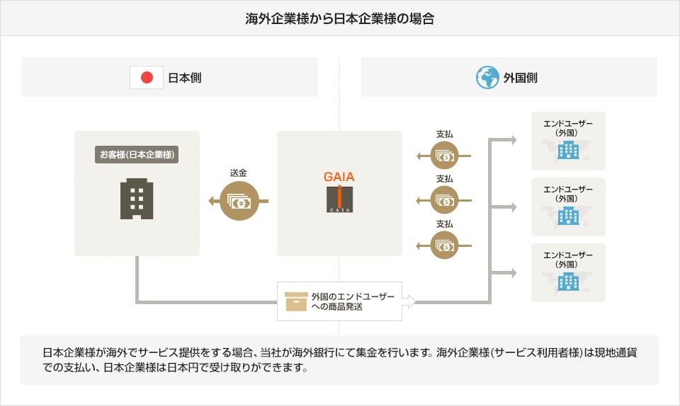 海外企業様から日本企業様の場合:日本企業様が海外でサービス提供をする場合、当社が海外銀行にて集金を行います。海外企業様(サービス利用者様)は現地通貨での支払い、日本企業様は日本円で受け取りができます。